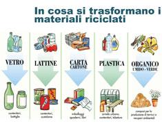 Raccolta differenziata Lazio Ambiente